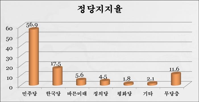 [정당지지율] 민주당, 대구·경북서 한국당 제쳤다… 바른미래당 5.6%, 정의당 4.5%